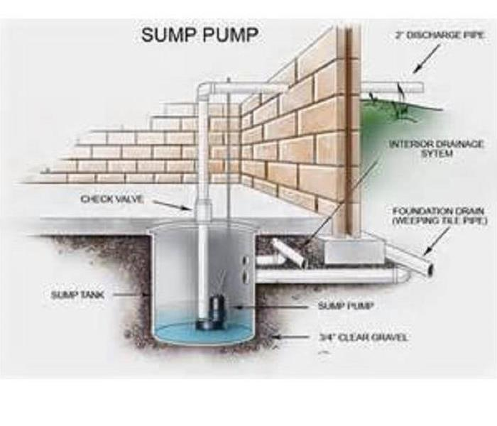 General Avoid Water Damage - Make Sure your Sump Pump is Working Properly